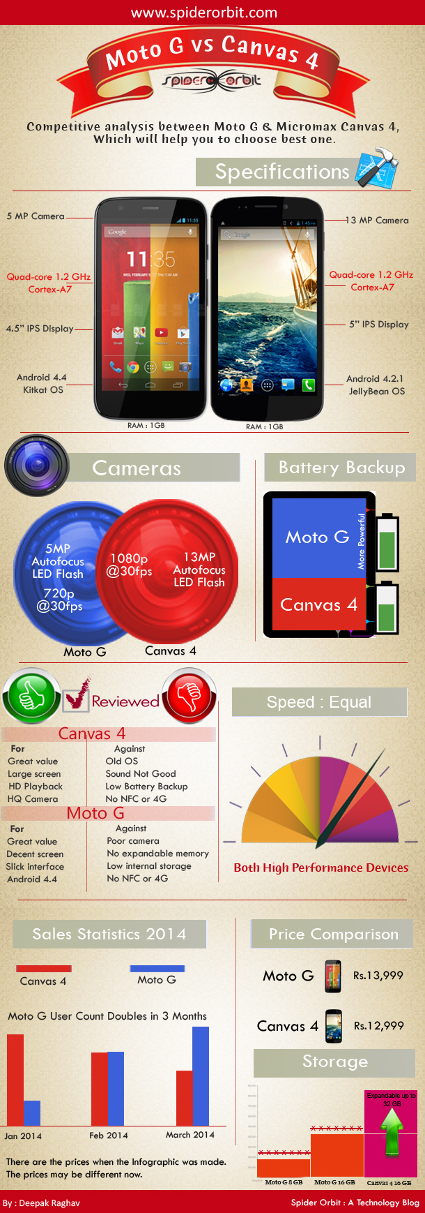 Moto G vs Micromax Canvas 4 Comparison Infographic - An Infographic from SpiderOrbit - A Technology blog by Deepak Raghav